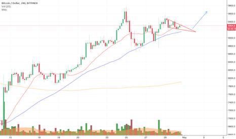 BTCUSD: BTC/USD falling wedge