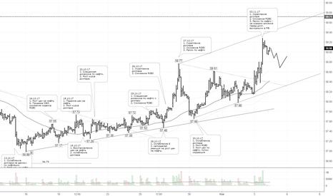 USDRUB_TOM: По рублю зарождается медвежий тренд