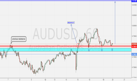 AUDUSD: AUDUSD Breakout Previous Resistance