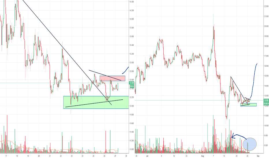 ETCUSD: ETC seems to be breaking out, no volume yet