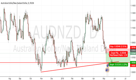 AUDNZD: AUDNZD will continue in downtrend until 1.06360