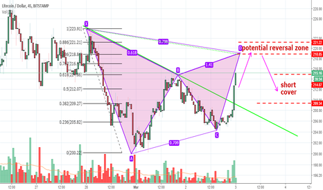 LTCUSD: Bearish Gartley in LTCUSD House!