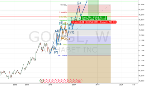 GOOGL: long at 878.75
