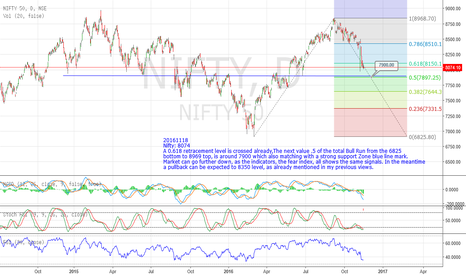NIFTY: Nifty: 8074 Support 8045 Resistance: 8130 above which....8350