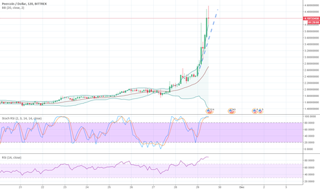 PPCUSD: BB Band Correction, else Bullish on this coin