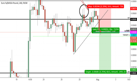 EURGBP: Update on Short-Term Short