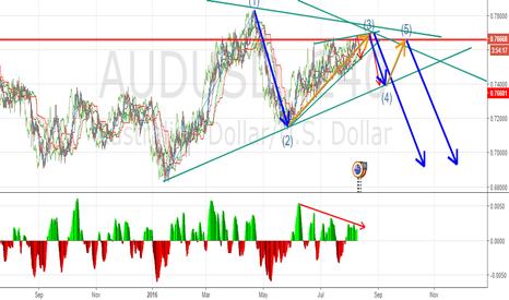 AUDUSD: Trade Set up on AUDUSD