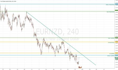 EURNZD: EURNZD Possible Trendline Bounce/Break