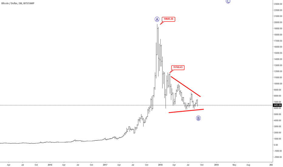 BTCUSD: I Assume Bitcoin Can Bottom At 4-5k Area- Waiting!!