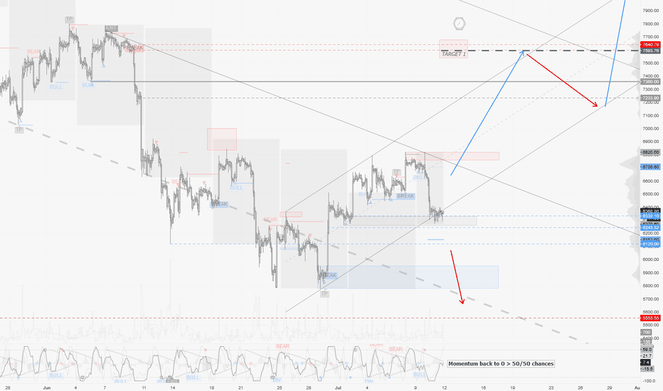 BTCUSD: BTCUSD / H2 : Still trying to lock on support! Patience required
