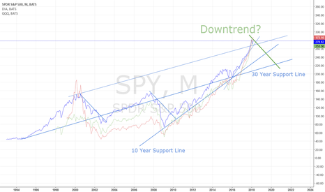 SPY: Indexes long term view: downtrend due