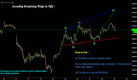 NIFTY: B's shopping theory & Nifty !