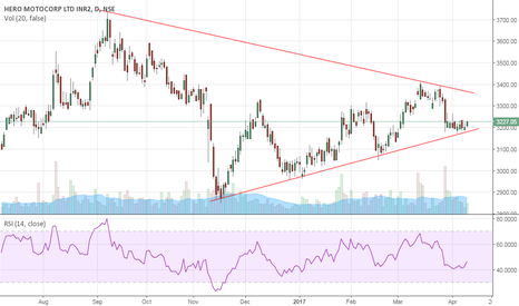 HEROMOTOCO: HEROMOTO getting ready for big move