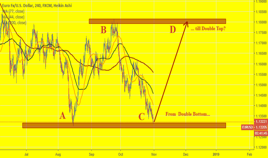 EURUSD: EURUSD: From Double Bottom to Double Top?