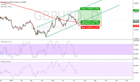 GBPUSD: GBP/USD WAVING UP OPPORTUNITY
