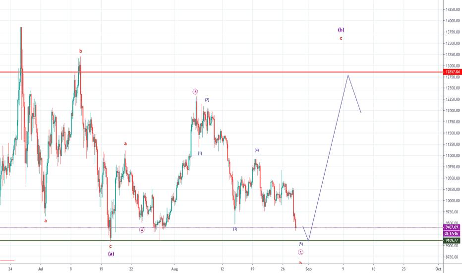 BTCUSD — Bitcoin Chart and Price — TradingView — India