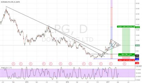 LPG: Dorian LPG Ltd (LPG) Rating Increased to Buy