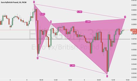 EURGBP: Bear Cypher EURGBP 30 Mins Chart