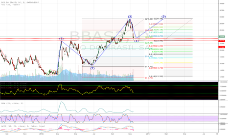 BBAS3: BBAS3 (ELLIOT WAVES)