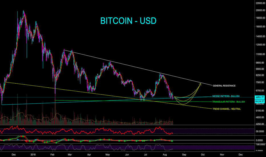 BTCUSD: BITCOIN SUPPORTS, BOUNCE LEVELS, GENERAL TRACK - CryptoManiac101