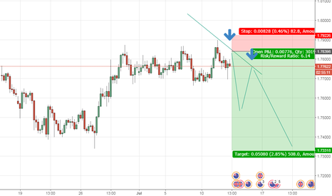 GBPNZD: sell with care