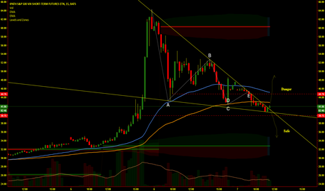 VXX: VXX Just for reference.