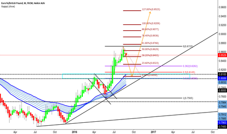 EURGBP: Pullback before more up moves?