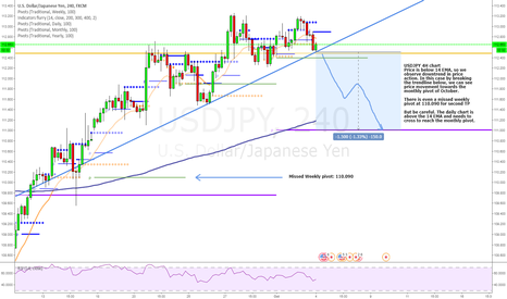 USDJPY: Will soon be the JPY stronger than the USD?