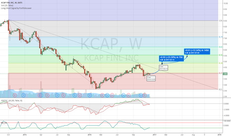 KCAP: KCAP Long Projection
