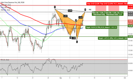 CHFJPY: CHFJPY - Potential Shark Pattern on H4 Chart