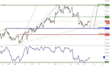 GBPJPY: GBPJPY Bounced Nicely Off Its Support