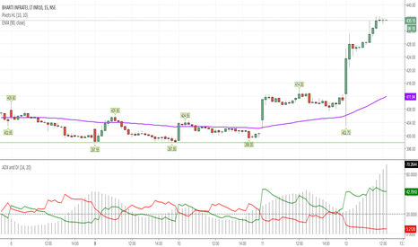 INFRATEL: INFRATEL Is AT its HIGH