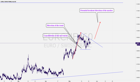 EURCHF: EURCHF: Expecting a bullish move