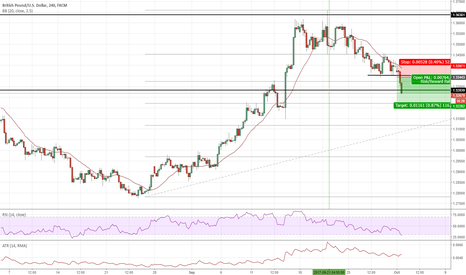 GBPUSD: 29 : Sell more with the new month