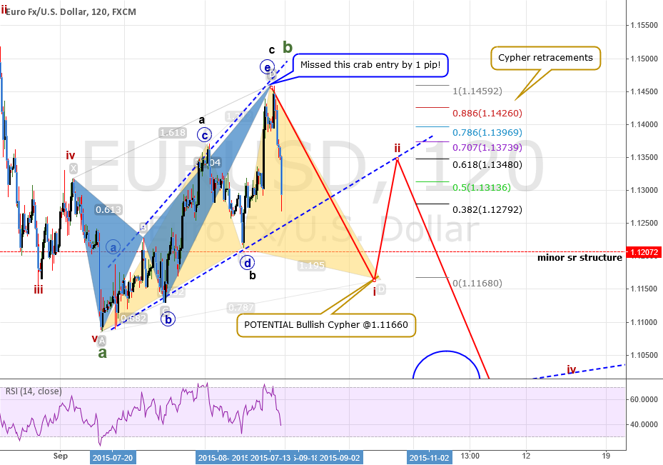 EURUSD; Overall bullish but why are prices are declining?