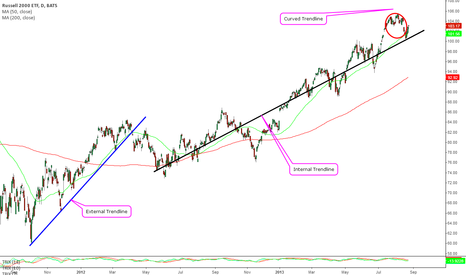 IWM: Education on the three types of trendlines.