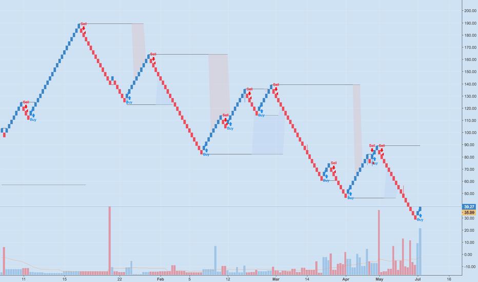 NEOUSD: NEOUSD Trend Reversal 'Daily Renko chart'