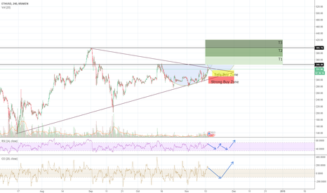 ETHUSD: ETH Very Bullish Longterm + Buy-In Opportunity