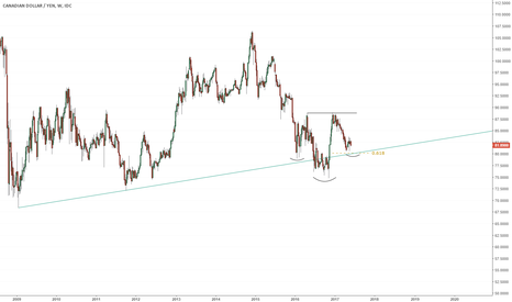 CADJPY: CADJPY Inverse Head and Shoulder Pattern