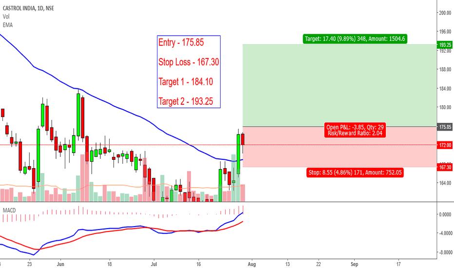 CASTROLIND: CASTROLIND is For Swing Trading