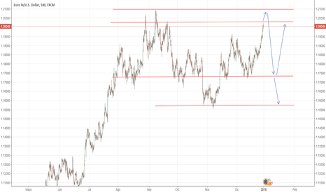 EURUSD: POSIBLE MOVIMIENTO DEL EURUSD