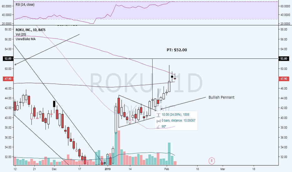 ROKU: Is currently sitting between the 100 and 200 day MAs