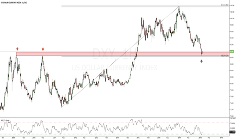 DXY: DXY_Weekly