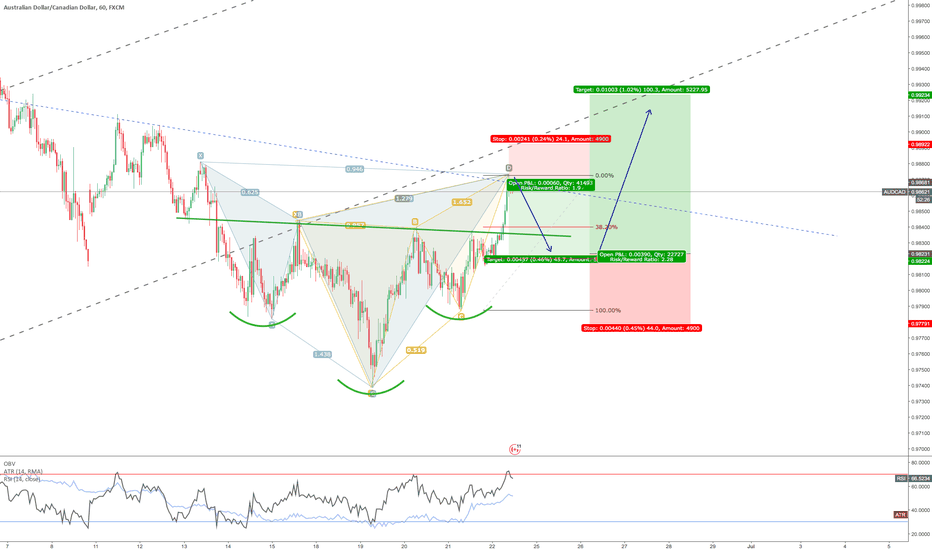 AUDCAD: Cypher and Butterfly pattern on AUD/CAD