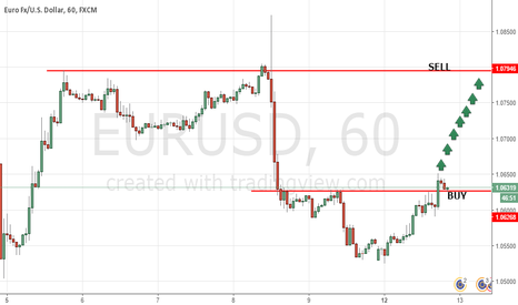 EURUSD: Long on EURUSD with SL @ 1.0589