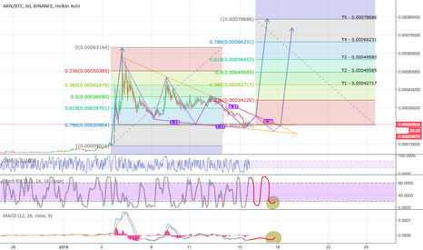 ARNBTC: ARNBTC Long - Overview Sketch Fib - Buy Zone/Fib Targets