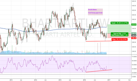 BHARTIARTL: BHARTIARTL Double Bottom - Weekly