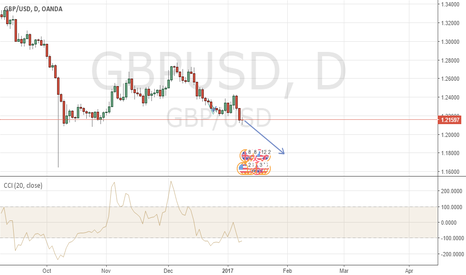 GBPUSD: GBOUSD daily head&shoulders Sell, target, 1.1800