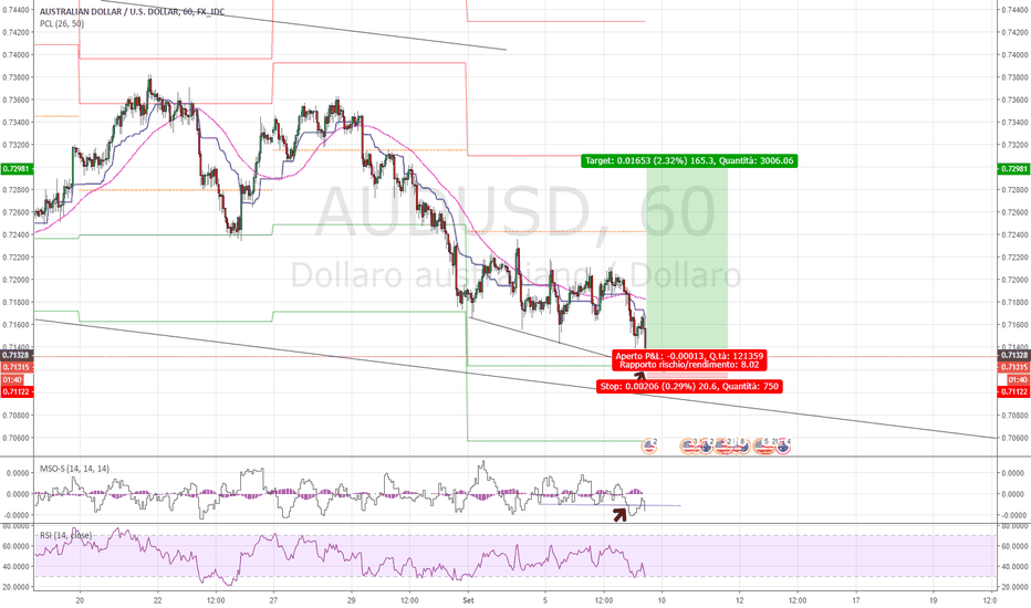 AUDUSD: AUD Little buy!
