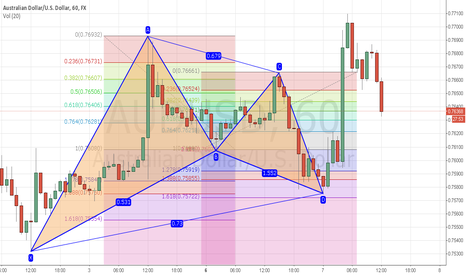 AUDUSD: AUDUSD unfinnished pattern example